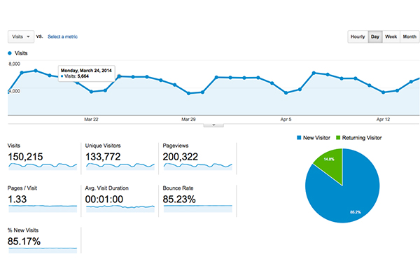 Top 5 Google Analytics Alternatives
