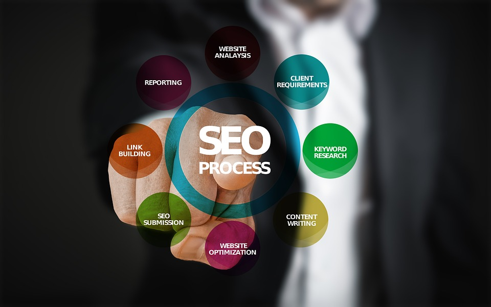 SEO Is Never An Expense- It The Best Investment For Your Business!
